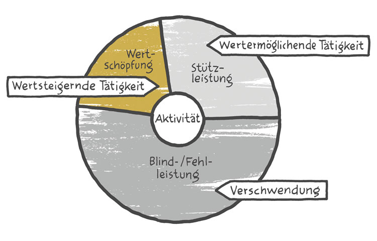 Bild_Lean Management