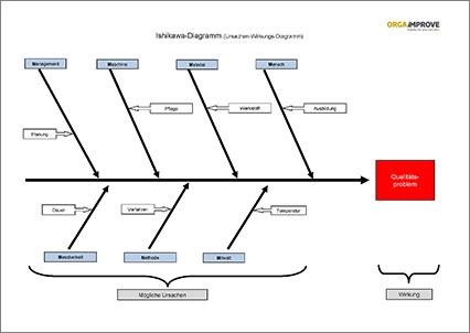 Excel-Vorlage Ishikawa-Diagramm